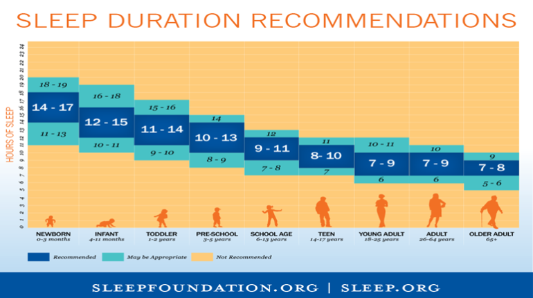 According To Your Age Here's How Much Sleep You Need